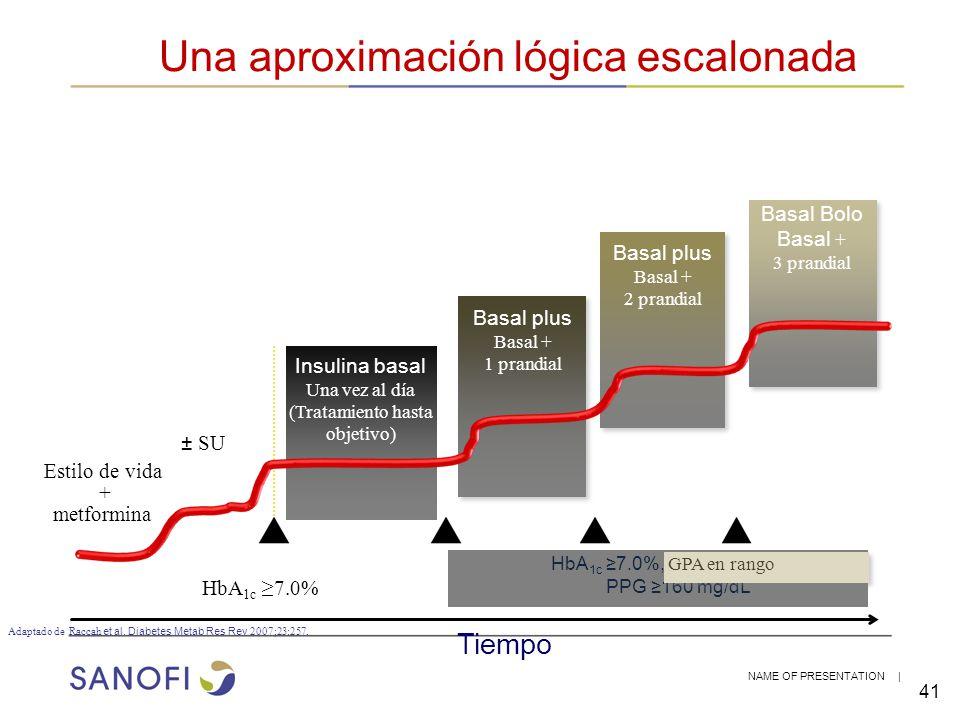 NAME OF PRESENTATION | 41 Una aproximación lógica escalonada Adaptado de Raccah et al. Diabetes Metab Res Rev 2007;23:257. Basal plus Basal + 1 prandi
