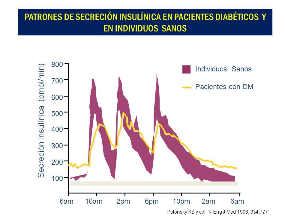 800 6am PATRONES DE SECRECIÓN INSULÍNICA EN PACIENTES DIABÉTICOS Y EN INDIVIDUOS SANOS Secreción Insulínica (pmol/min) 10am2pm6pm10pm2am6am 700 600 50