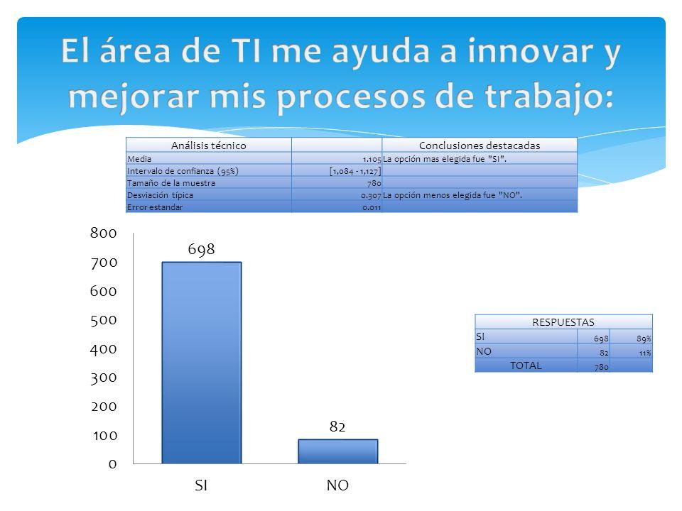 Análisis técnico Conclusiones destacadas Media1.105La opción mas elegida fue SI .
