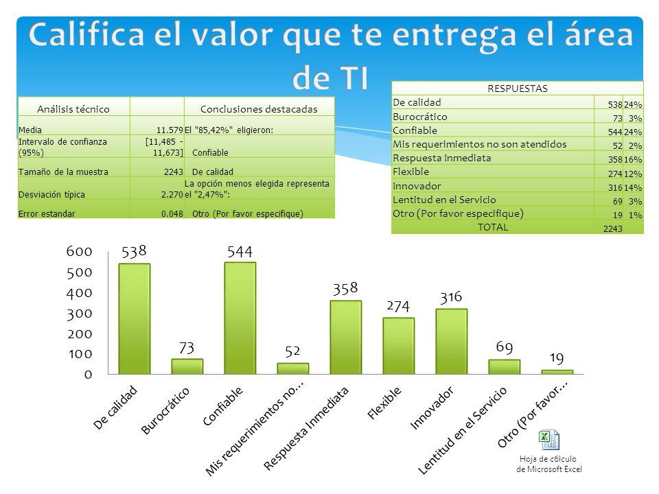 RESPUESTAS De calidad 53824% Burocrático 733% Confiable 54424% Mis requerimientos no son atendidos 522% Respuesta Inmediata 35816% Flexible 27412% Innovador 31614% Lentitud en el Servicio 693% Otro (Por favor especifique) 191% TOTAL 2243 Análisis técnico Conclusiones destacadas Media11.579El 85,42% eligieron: Intervalo de confianza (95%) [11,485 - 11,673]Confiable Tamaño de la muestra2243De calidad Desviación típica2.270 La opción menos elegida representa el 2,47% : Error estandar0.048Otro (Por favor especifique)