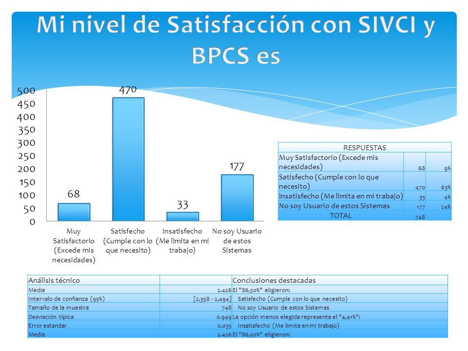 RESPUESTAS Muy Satisfactorio (Excede mis necesidades) 689% Satisfecho (Cumple con lo que necesito) 47063% Insatisfecho (Me limita en mi trabajo) 334% No soy Usuario de estos Sistemas 17724% TOTAL 748 Análisis técnico Conclusiones destacadas Media2.426El 86,50% eligieron: Intervalo de confianza (95%)[2,358 - 2,494]Satisfecho (Cumple con lo que necesito) Tamaño de la muestra748No soy Usuario de estos Sistemas Desviación típica0.949La opción menos elegida representa el 4,41% : Error estandar0.035Insatisfecho (Me limita en mi trabajo) Media2.426El 86,50% eligieron: