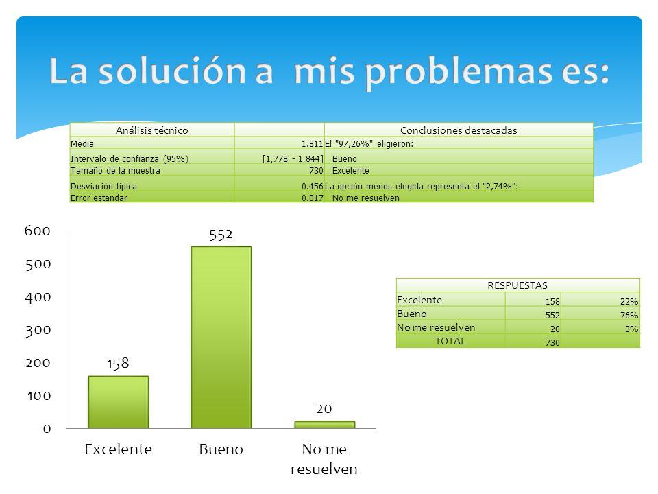 Análisis técnico Conclusiones destacadas Media1.811El 97,26% eligieron: Intervalo de confianza (95%)[1,778 - 1,844]Bueno Tamaño de la muestra730Excelente Desviación típica0.456La opción menos elegida representa el 2,74% : Error estandar0.017No me resuelven RESPUESTAS Excelente 15822% Bueno 55276% No me resuelven 203% TOTAL 730