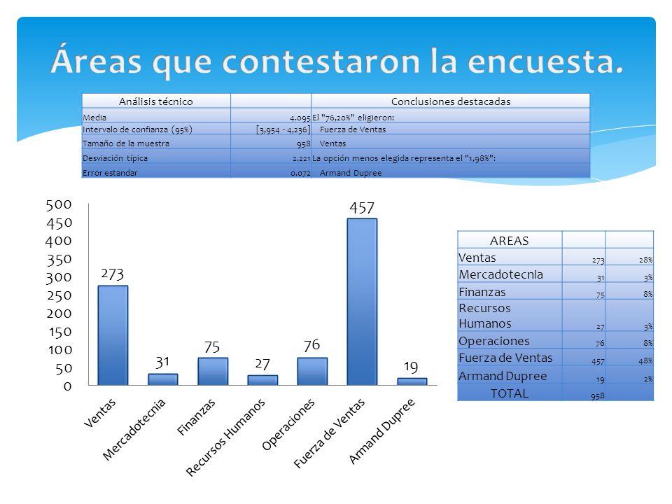 AREAS Ventas 27328% Mercadotecnia 313% Finanzas 758% Recursos Humanos 273% Operaciones 768% Fuerza de Ventas 45748% Armand Dupree 192% TOTAL 958 Análisis técnico Conclusiones destacadas Media4.095El 76,20% eligieron: Intervalo de confianza (95%)[3,954 - 4,236]Fuerza de Ventas Tamaño de la muestra958Ventas Desviación típica2.221La opción menos elegida representa el 1,98% : Error estandar0.072Armand Dupree