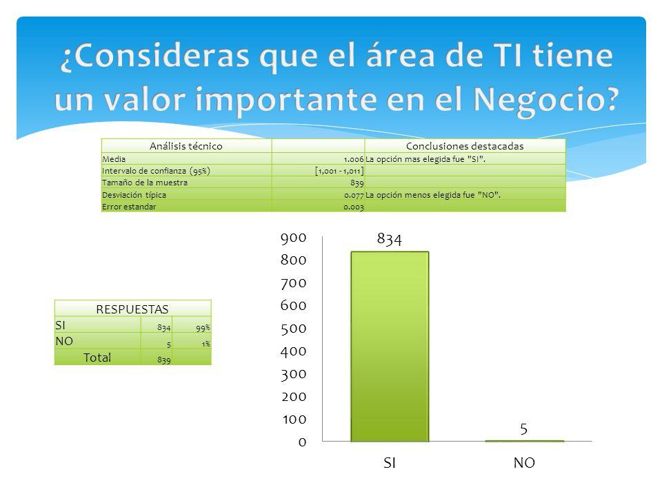 RESPUESTAS SI 83499% NO 51% Total 839 Análisis técnico Conclusiones destacadas Media1.006La opción mas elegida fue SI .