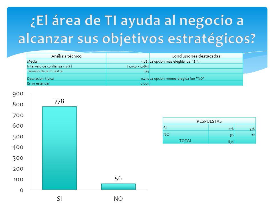 RESPUESTAS SI 77893% NO 567% TOTAL 834 Análisis técnico Conclusiones destacadas Media1.067La opción mas elegida fue SI .