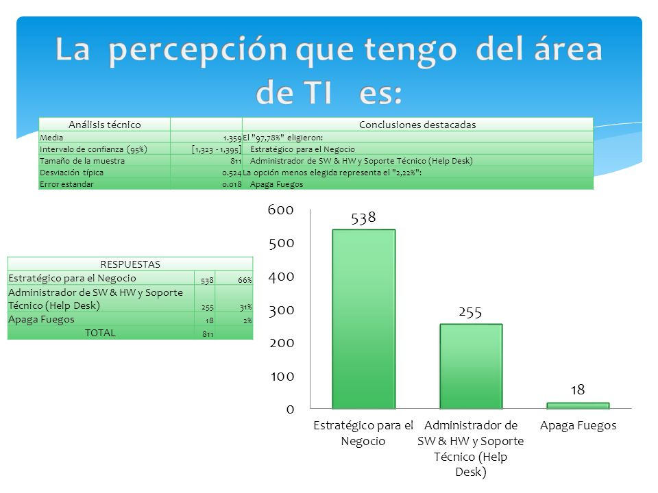 Análisis técnico Conclusiones destacadas Media1.359El 97,78% eligieron: Intervalo de confianza (95%)[1,323 - 1,395]Estratégico para el Negocio Tamaño de la muestra811Administrador de SW & HW y Soporte Técnico (Help Desk) Desviación típica0.524La opción menos elegida representa el 2,22% : Error estandar0.018Apaga Fuegos RESPUESTAS Estratégico para el Negocio 53866% Administrador de SW & HW y Soporte Técnico (Help Desk) 25531% Apaga Fuegos 182% TOTAL 811