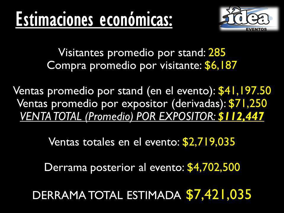 Visitantes promedio por stand: 285 Compra promedio por visitante: $6,187 Ventas promedio por stand (en el evento): $41,197.50 Ventas promedio por expositor (derivadas): $71,250 VENTA TOTAL (Promedio) POR EXPOSITOR: $112,447 Ventas totales en el evento: $2,719,035 Derrama posterior al evento: $4,702,500 DERRAMA TOTAL ESTIMADA: $7,421,035 Estimaciones económicas: