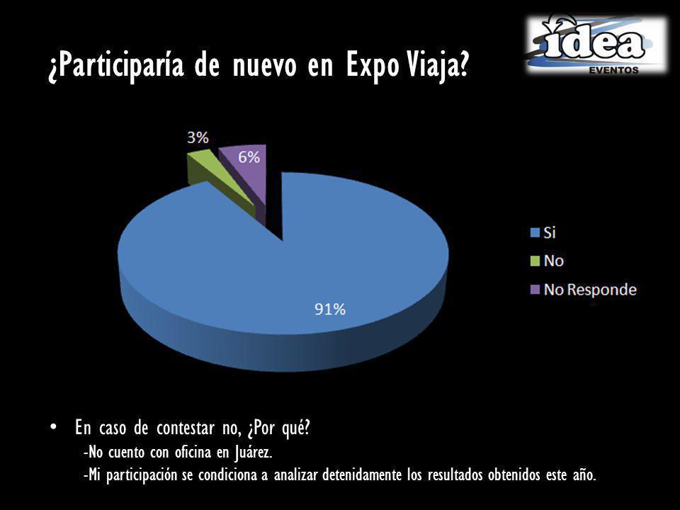 ¿Participaría de nuevo en Expo Viaja.En caso de contestar no, ¿Por qué.