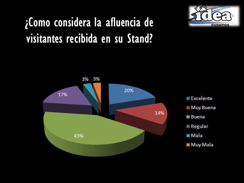 ¿Como considera la afluencia de visitantes recibida en su Stand?