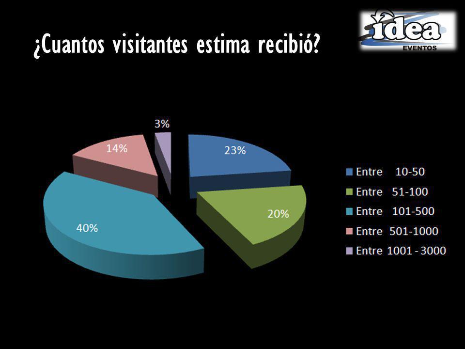 ¿Cuantos visitantes estima recibió?