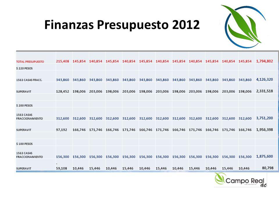 Finanzas Presupuesto 2012 TOTAL PRESUPUESTO 215,408 145,854 140,854 145,854 140,854 145,854 140,854 145,854 140,854 145,854 140,854 145,854 1,794,802