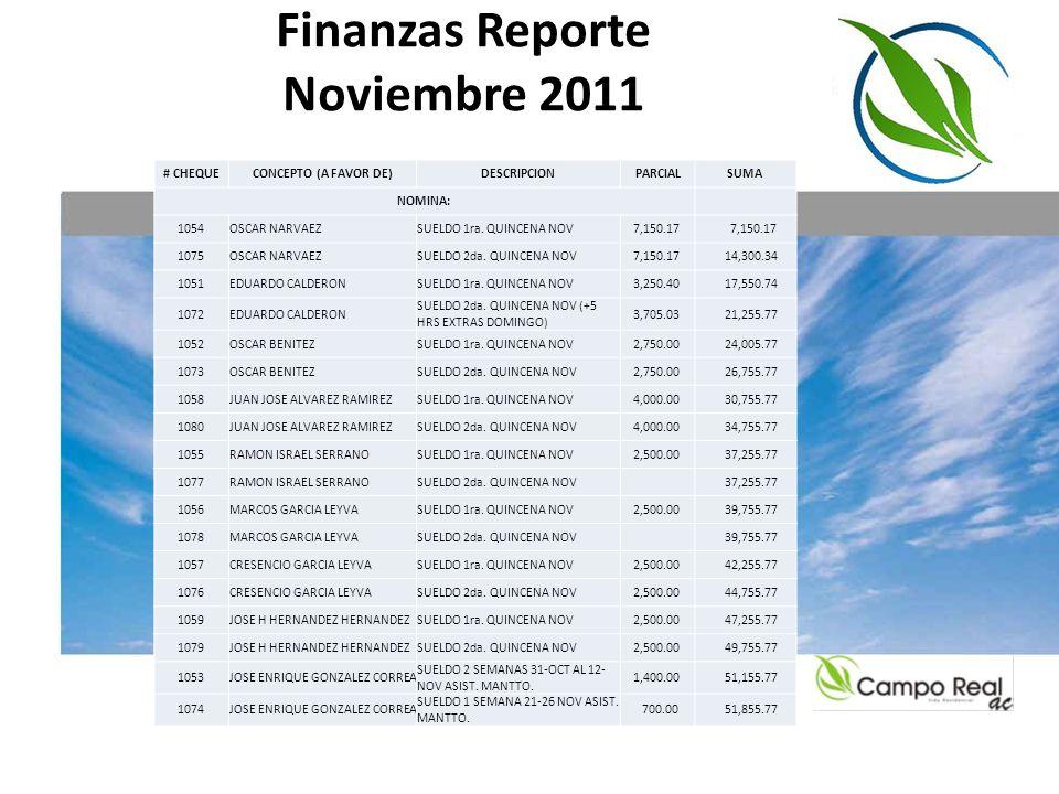 Finanzas Reporte Noviembre 2011 RENTA OFICINA, CUOTAS IMSS E IMPUESTOS 1060RENTA OFICINA ACMES DE NOVIEMBRE 2011 4,000.00 55,855.77 1062CUOTAS IMSSCUOTA MES DE OCTUBRE 3,577.41 59,433.18 1063CUOTAS INFONAVITCUOTA MES DE OCTUBRE 7,709.00 67,142.18 1068RICARDO CARMONA GUTIERREZ PAGO DEL 2% ISN JULIO-AGOSTO- SEPTIEMBRE 1,950.00 69,092.18 SERVICIOS DE SEGURIDAD PRIVADA, HONORARIOS DESPACHO CONTABLE, JARDINERIA Y MANTENIMIENTO LAGO: 1047 FUERZA DE SEGURIDAD PRIVADA EN TECNICAS ABONO FC 758 (1 AL 15 OCT) 7,000.00 76,092.18 1081 FUERZA DE SEGURIDAD PRIVADA EN TECNICAS ABONO FC 758 (1 AL 15 OCT) 76,092.18 1066 CARMONA QUINTERO Y ASOCIADOS SC HONOR DESPACHO FCS 719, 720 Y 732 (MAY-JUN-JUL) 10,440.00 86,532.18 1050DILIA MARTINEZ HERNANDEZ FINIQUITO FACT 23 Y ABONO FACT 24 8,572.00 95,104.18 1064DILIA MARTINEZ HERNANDEZABONO FACT 24 7,000.00 102,104.18 1048 JOSE MANUEL ASCENCIO DE LUNA RECOLECCION BASURA 2 SEMANAS 17-29 OCT 2,500.00 104,604.18 1049 JOSE MANUEL ASCENCIO DE LUNA RECOLECCION BASURA 1 SEMANA 31 OCT AL 5 NOV 1,250.00 105,854.18 1067 JOSE MANUEL ASCENCIO DE LUNA RECOLECCION BASURA 2 SEMANAS 7-19 NOV 2,500.00 108,354.18 1082 JOSE MANUEL ASCENCIO DE LUNA RECOLECCION BASURA 1 SEMANA 21-26 NOV 1,250.00 109,604.18 1061ELSA JAZMIN TAPIA DEL TORO SERVICIO DE MANTTO LAGO ABONO FC 036 5,000.00 114,604.18
