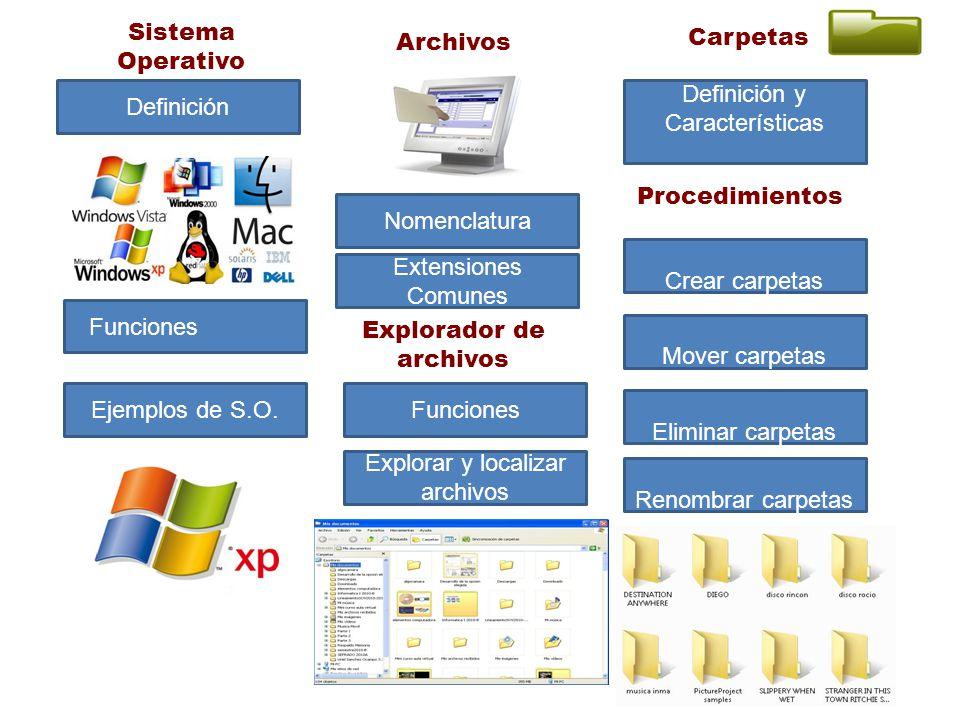Sistema Operativo Definición Funciones Ejemplos de S.O. Archivos Nomenclatura Extensiones Comunes Carpetas Definición y Características Explorador de