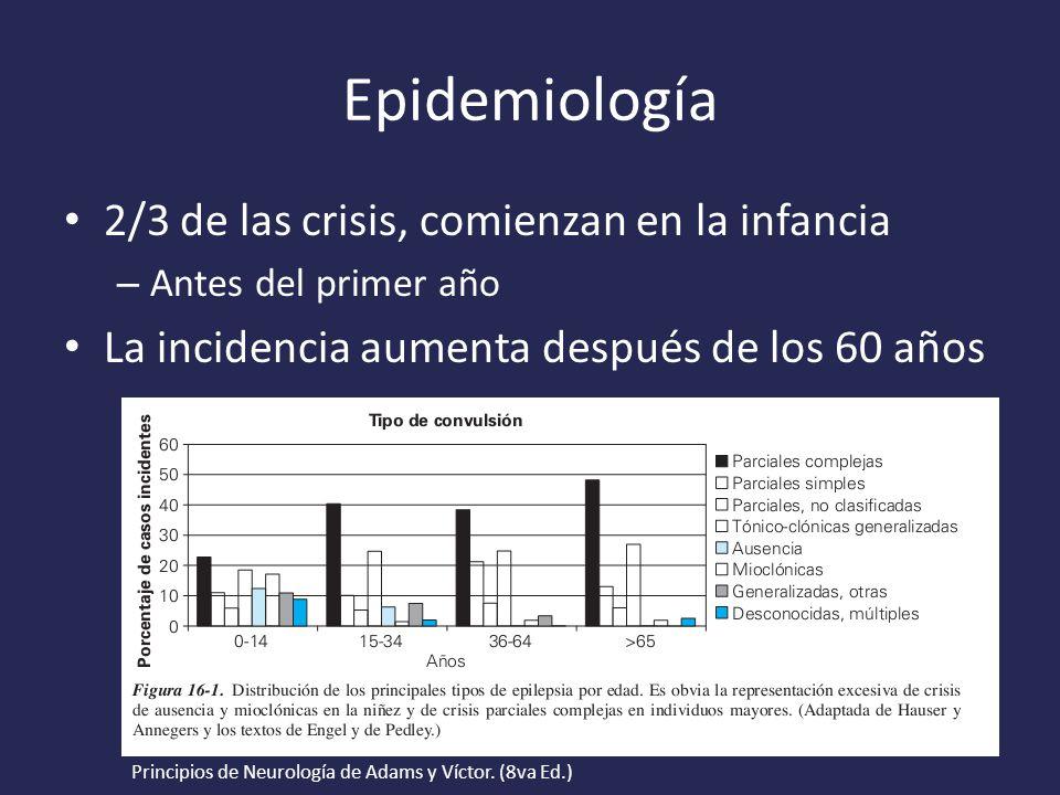 Epidemiología 2/3 de las crisis, comienzan en la infancia – Antes del primer año La incidencia aumenta después de los 60 años Principios de Neurología de Adams y Víctor.