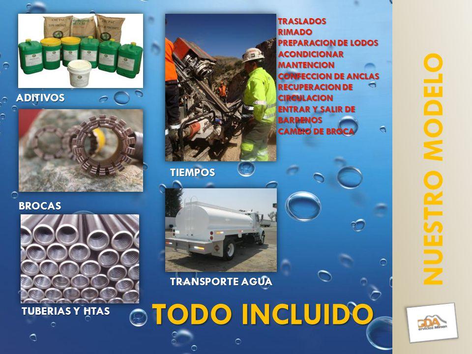 NUESTRO MODELOTIEMPOS TUBERIAS Y HTAS ADITIVOS BROCAS TRANSPORTE AGUA TRASLADOSRIMADO PREPARACION DE LODOS ACONDICIONARMANTENCION CONFECCION DE ANCLAS RECUPERACION DE CIRCULACION ENTRAR Y SALIR DE BARRENOS CAMBIO DE BROCA TODO INCLUIDO