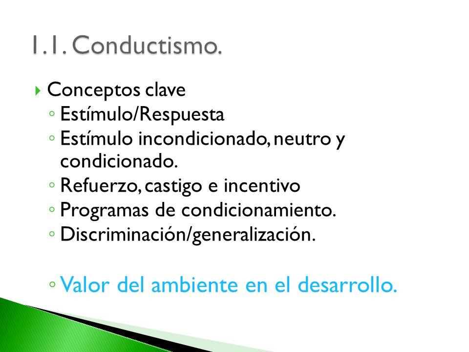 Conceptos clave Estímulo/Respuesta Estímulo incondicionado, neutro y condicionado. Refuerzo, castigo e incentivo Programas de condicionamiento. Discri
