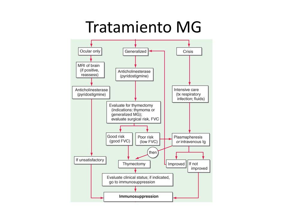 Tratamiento MG
