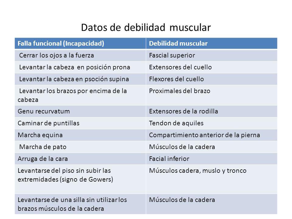 Datos de debilidad muscular Falla funcional (Incapacidad)Debilidad muscular Cerrar los ojos a la fuerzaFascial superior Levantar la cabeza en posición