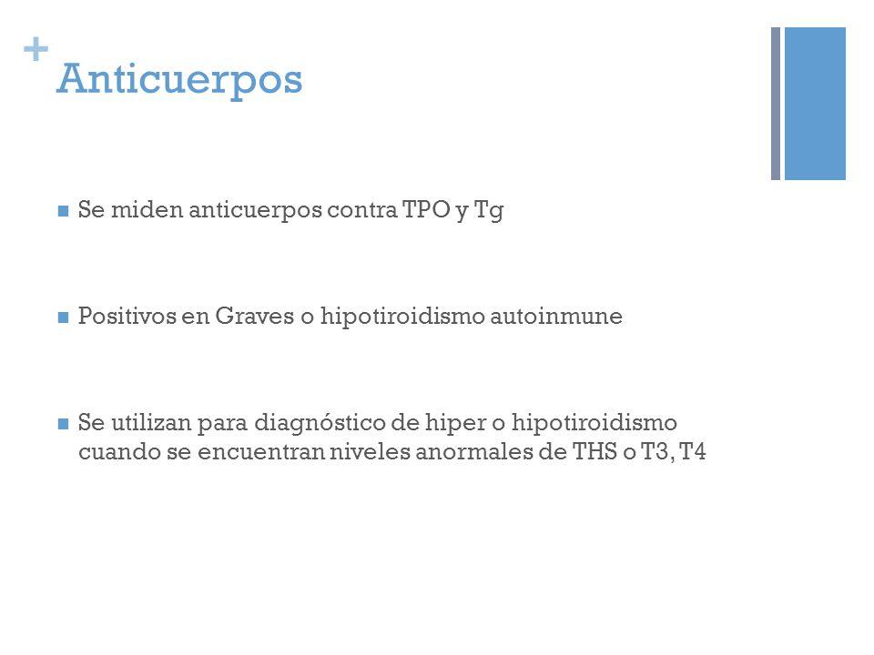 + Anticuerpos Se miden anticuerpos contra TPO y Tg Positivos en Graves o hipotiroidismo autoinmune Se utilizan para diagnóstico de hiper o hipotiroidismo cuando se encuentran niveles anormales de THS o T3, T4