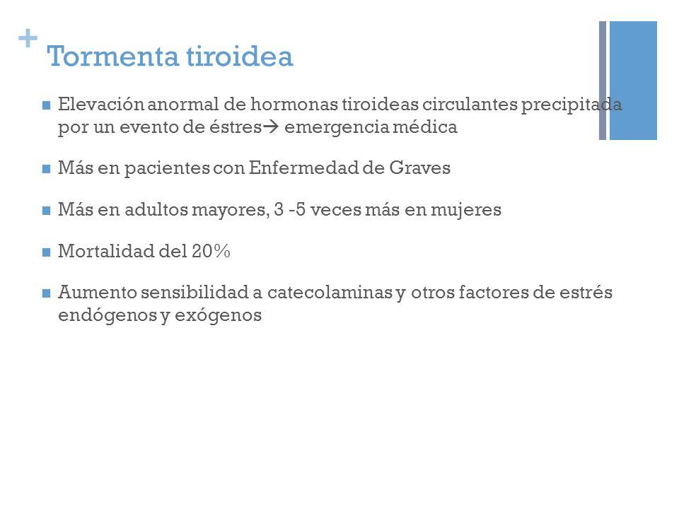 + Tormenta tiroidea Elevación anormal de hormonas tiroideas circulantes precipitada por un evento de éstres emergencia médica Más en pacientes con Enfermedad de Graves Más en adultos mayores, 3 -5 veces más en mujeres Mortalidad del 20% Aumento sensibilidad a catecolaminas y otros factores de estrés endógenos y exógenos
