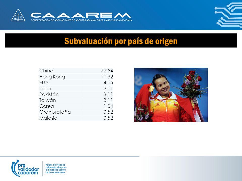 Subvaluación por país de origen China72.54 Hong Kong11.92 EUA4.15 India3.11 Pakistán3.11 Taiwán3.11 Corea1.04 Gran Bretaña0.52 Malasia0.52