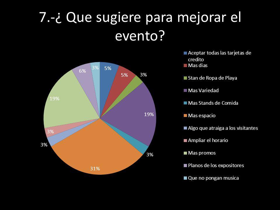 7.-¿ Que sugiere para mejorar el evento?