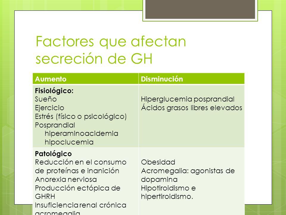 Factores que afectan secreción de GH AumentoDisminución Fisiológico: Sueño Ejercicio Estrés (físico o psicológico) Posprandial hiperaminoacidemia hipo