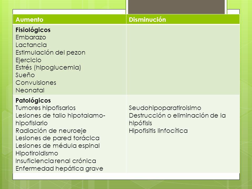 AumentoDisminución Fisiológicos Embarazo Lactancia Estimulación del pezon Ejercicio Estrés (hipoglucemia) Sueño Convulsiones Neonatal Patológicos Tumo