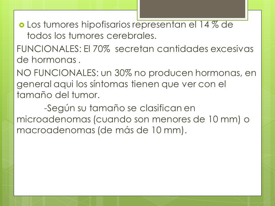 Los tumores hipofisarios representan el 14 % de todos los tumores cerebrales. FUNCIONALES: El 70% secretan cantidades excesivas de hormonas. NO FUNCIO