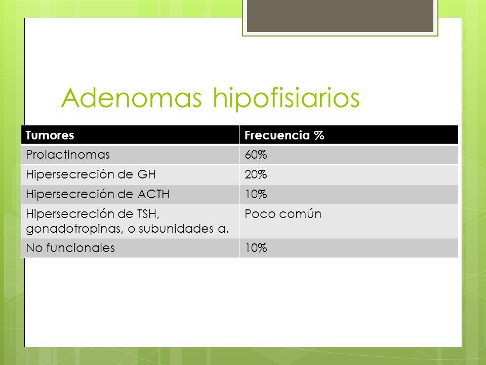 Adenomas hipofisiarios TumoresFrecuencia % Prolactinomas60% Hipersecreción de GH20% Hipersecreción de ACTH10% Hipersecreción de TSH, gonadotropinas, o