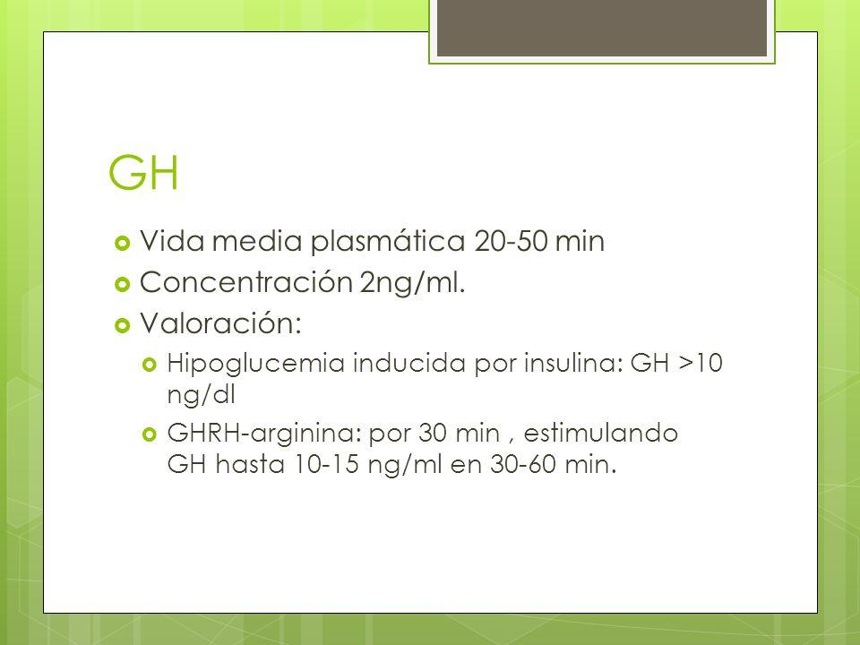 GH Vida media plasmática 20-50 min Concentración 2ng/ml. Valoración: Hipoglucemia inducida por insulina: GH >10 ng/dl GHRH-arginina: por 30 min, estim