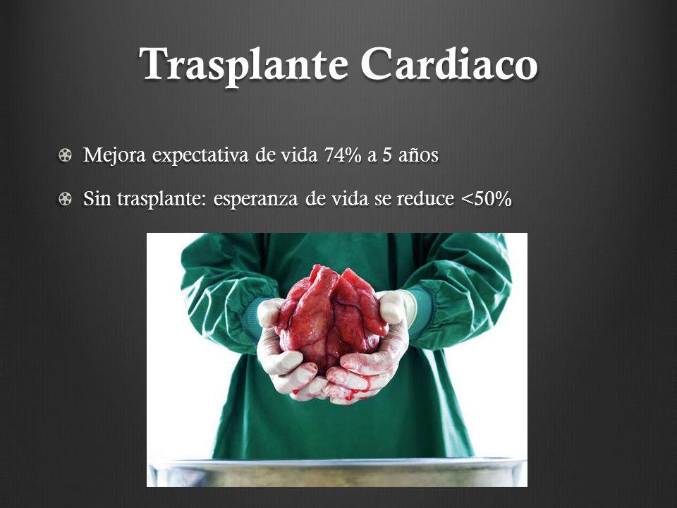 Trasplante Cardiaco Mejora expectativa de vida 74% a 5 años Sin trasplante: esperanza de vida se reduce <50%