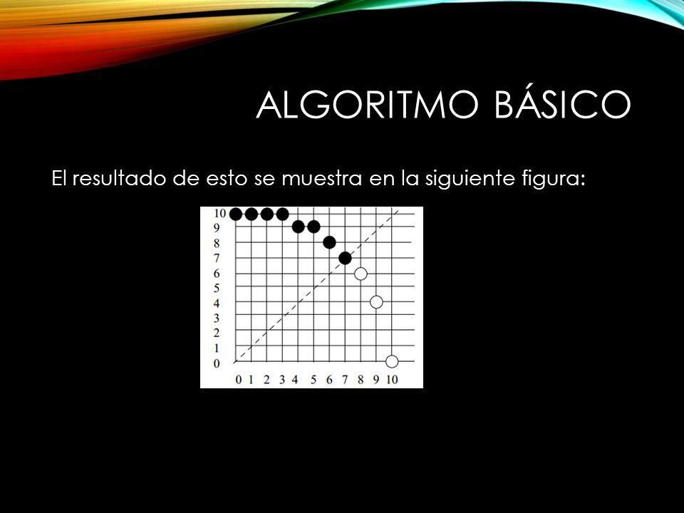 El resultado de esto se muestra en la siguiente figura: ALGORITMO BÁSICO
