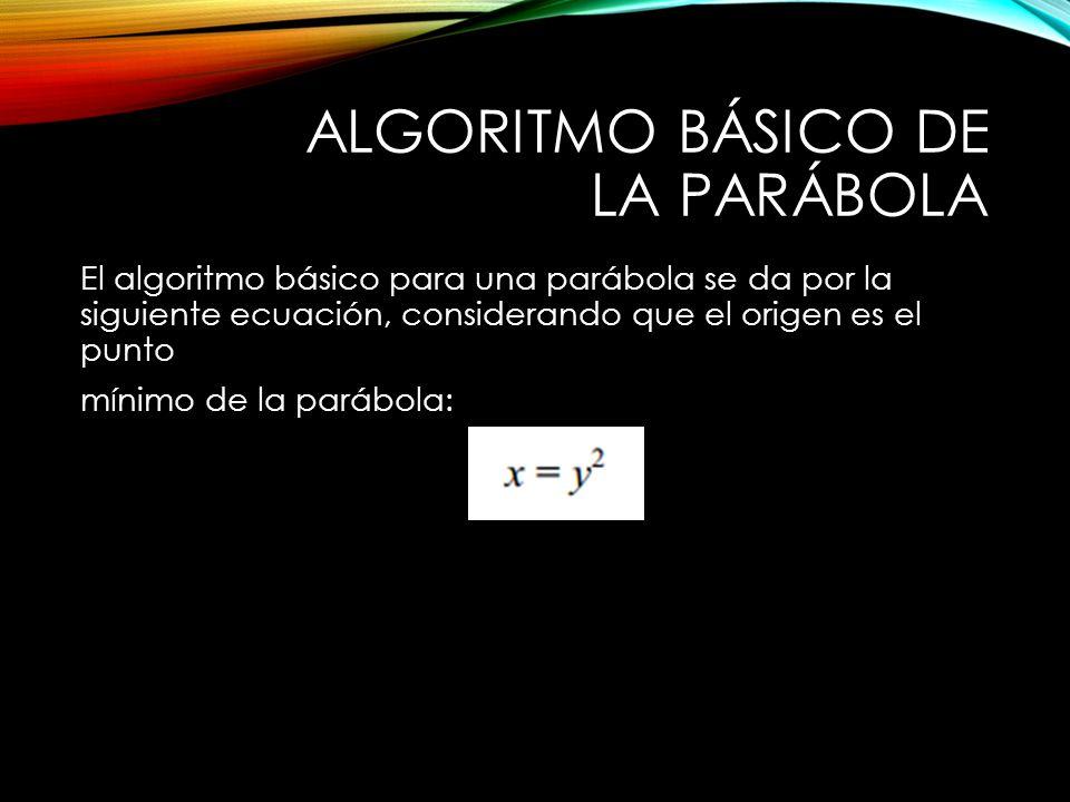 ALGORITMO BÁSICO DE LA PARÁBOLA El algoritmo básico para una parábola se da por la siguiente ecuación, considerando que el origen es el punto mínimo de la parábola: