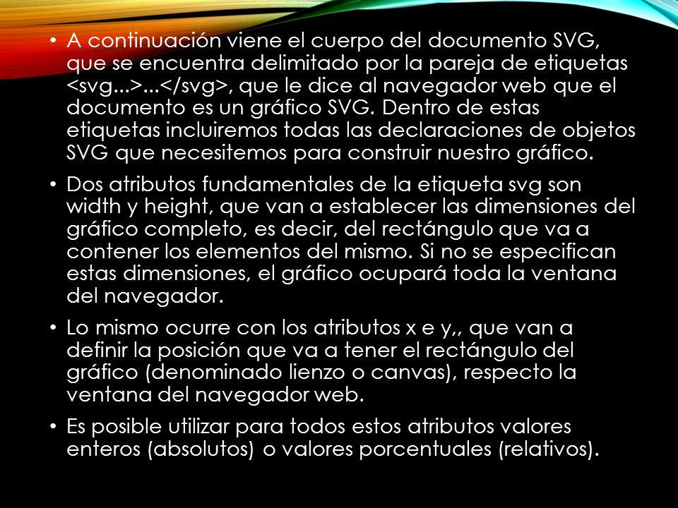 A continuación viene el cuerpo del documento SVG, que se encuentra delimitado por la pareja de etiquetas..., que le dice al navegador web que el documento es un gráfico SVG.