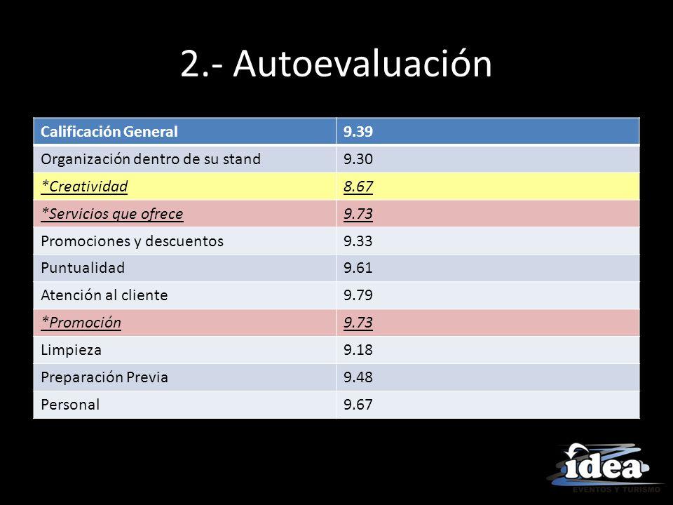 2.- Autoevaluación Calificación General9.39 Organización dentro de su stand9.30 *Creatividad8.67 *Servicios que ofrece9.73 Promociones y descuentos9.3