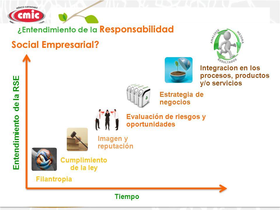 Entendimiento de la RSE Tiempo 7 Filantropia Cumplimiento de la ley Imagen y reputación Evaluación de riesgos y oportunidades Estrategia de negocios Integracion en los procesos, productos y/o servicios ¿Entendimiento de la Responsabilidad Social Empresarial?