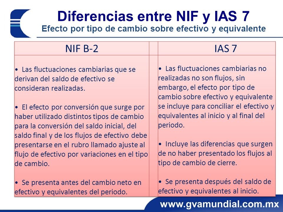 Diferencias entre NIF y IAS 7 Efecto por tipo de cambio sobre efectivo y equivalente 20