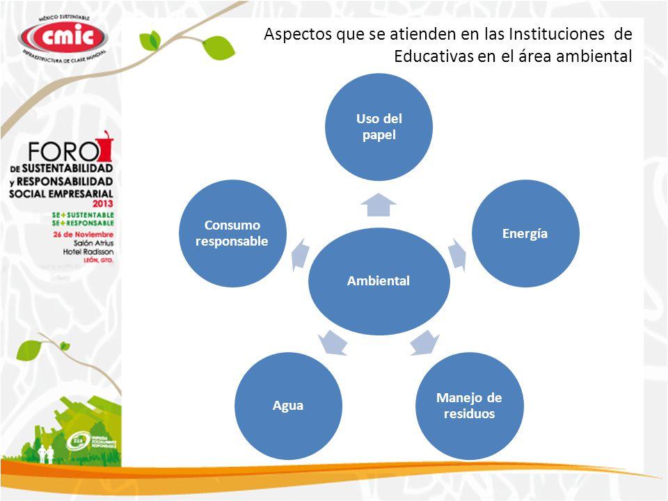 Ambiental Uso del papel Energía Manejo de residuos Agua Consumo responsable Aspectos que se atienden en las Instituciones de Educativas en el área ambiental