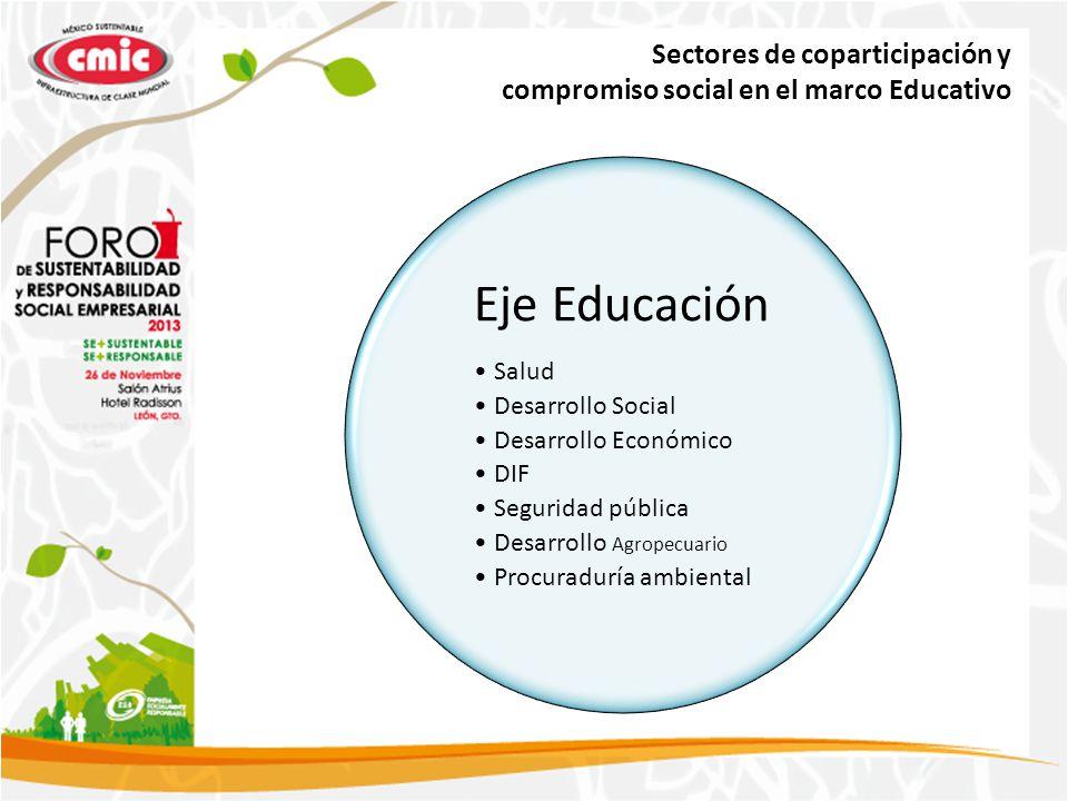 Sectores de coparticipación y compromiso social en el marco Educativo Eje Educación Salud Desarrollo Social Desarrollo Económico DIF Seguridad pública Desarrollo Agropecuario Procuraduría ambiental
