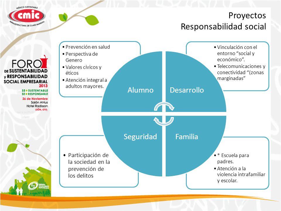 Proyectos Responsabilidad social * Escuela para padres. Atención a la violencia intrafamiliar y escolar. Participación de la sociedad en la prevención