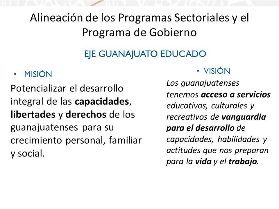 Alineación de los Programas Sectoriales y el Programa de Gobierno MISIÓN Potencializar el desarrollo integral de las capacidades, libertades y derechos de los guanajuatenses para su crecimiento personal, familiar y social.