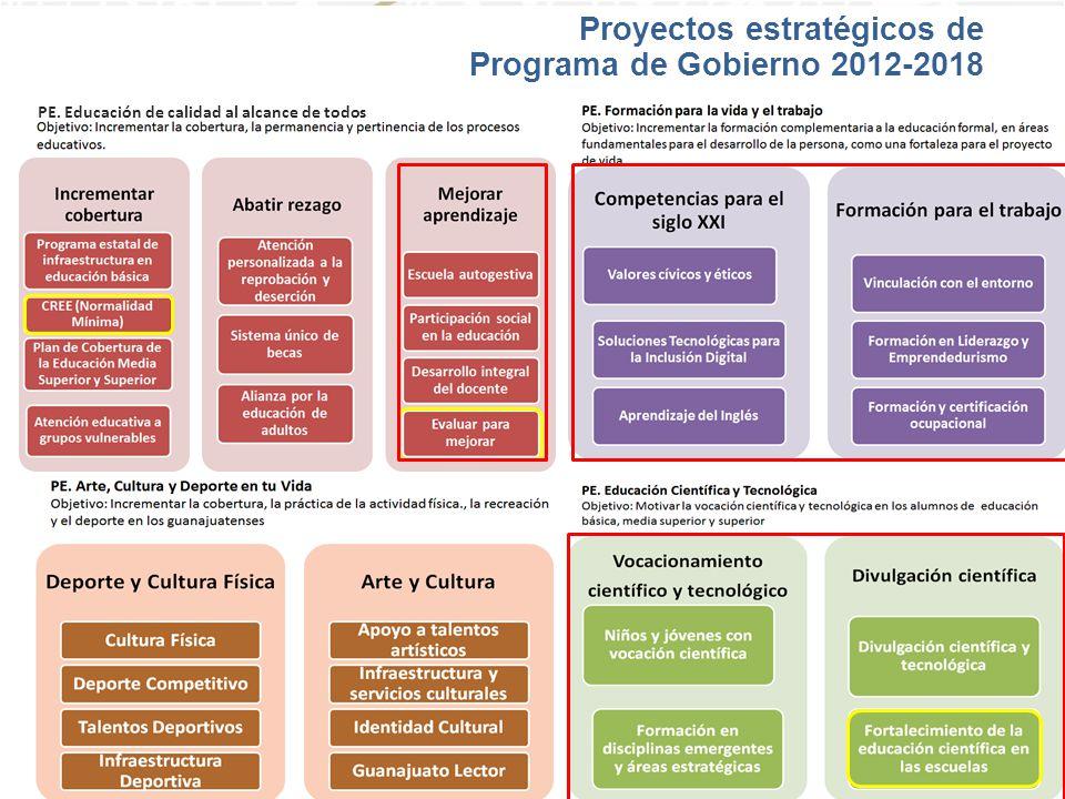 Proyectos estratégicos de Programa de Gobierno 2012-2018 PE. Educación de calidad al alcance de todos