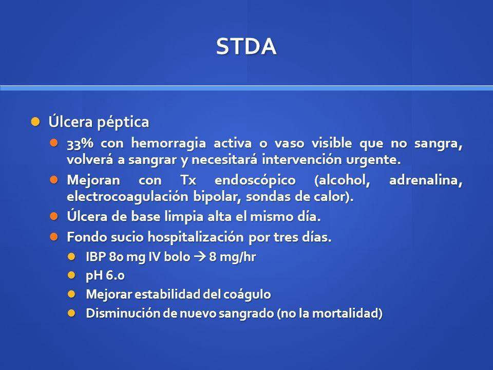 STDA Úlcera péptica Úlcera péptica 33% con hemorragia activa o vaso visible que no sangra, volverá a sangrar y necesitará intervención urgente. 33% co