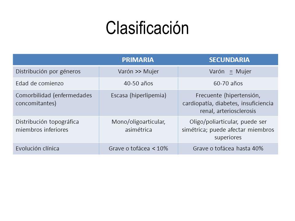 Clasificación PRIMARIA SECUNDARIA Distribución por génerosVarón >> Mujer Varón = Mujer Edad de comienzo40-50 años60-70 años Comorbilidad (enfermedades