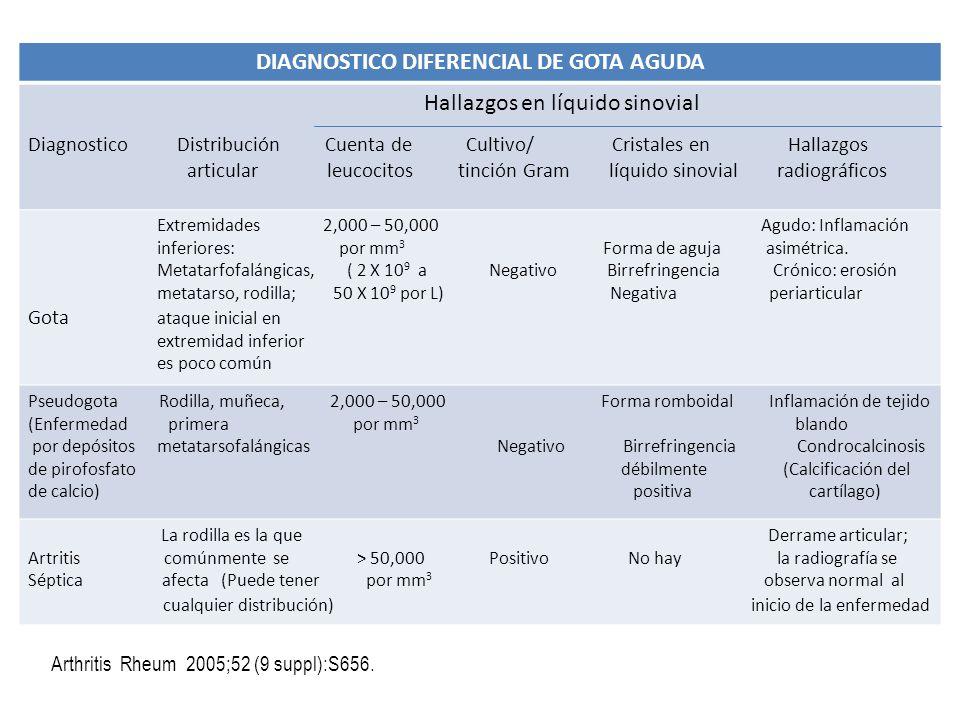 Arthritis Rheum 2005;52 (9 suppl):S656. DIAGNOSTICO DIFERENCIAL DE GOTA AGUDA Hallazgos en líquido sinovial Diagnostico Distribución Cuenta de Cultivo