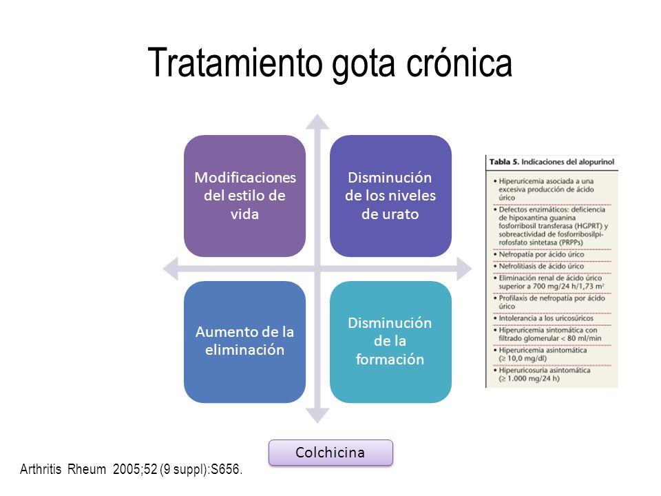 Tratamiento gota crónica Modificaciones del estilo de vida Disminución de los niveles de urato Aumento de la eliminación Disminución de la formación C