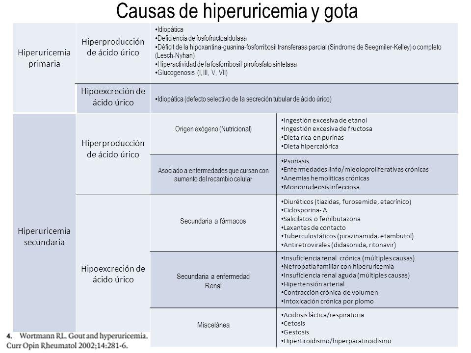 Causas de hiperuricemia y gota Hiperuricemia primaria Hiperproducción de ácido úrico Idiopática Deficiencia de fosfofructoaldolasa Déficit de la hipox