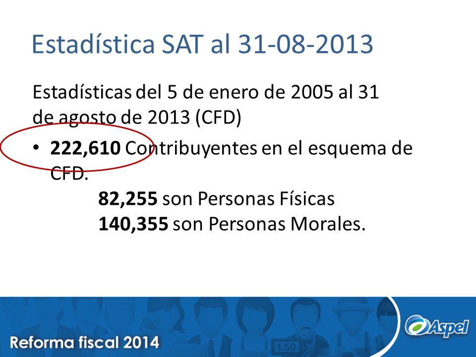 Estadística SAT al 31-08-2013 Estadísticas del 5 de enero de 2005 al 31 de agosto de 2013 (CFD) 222,610 Contribuyentes en el esquema de CFD.