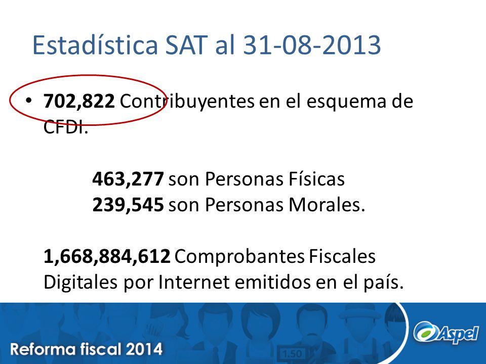 Estadística SAT al 31-08-2013 702,822 Contribuyentes en el esquema de CFDI. 463,277 son Personas Físicas 239,545 son Personas Morales. 1,668,884,612 C